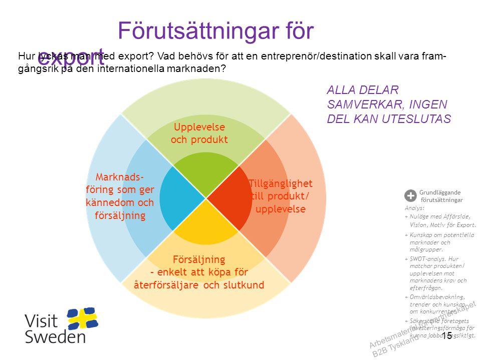 Arbetsmaterial för partnerskapet B2B Tyskland Förutsättningar för export Upplevelse och produkt Försäljning – enkelt att köpa för återförsäljare och s