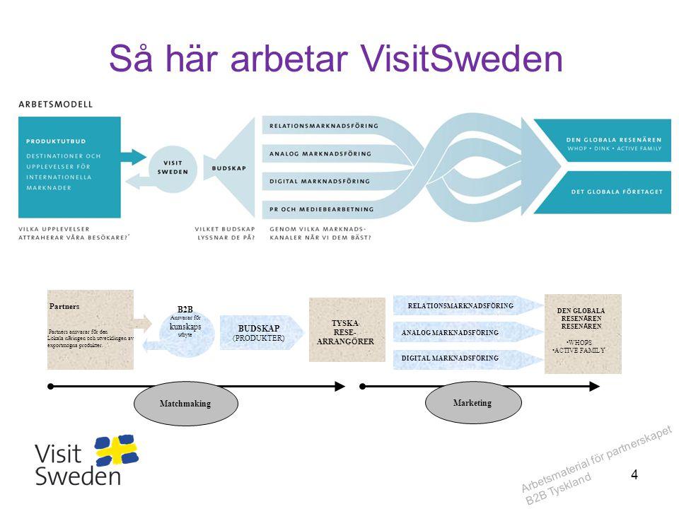Arbetsmaterial för partnerskapet B2B Tyskland Så här arbetar VisitSweden B2B Ansvarar f ö r kunskaps utbyte Partners Partners ansvarar f ö r den Lokal