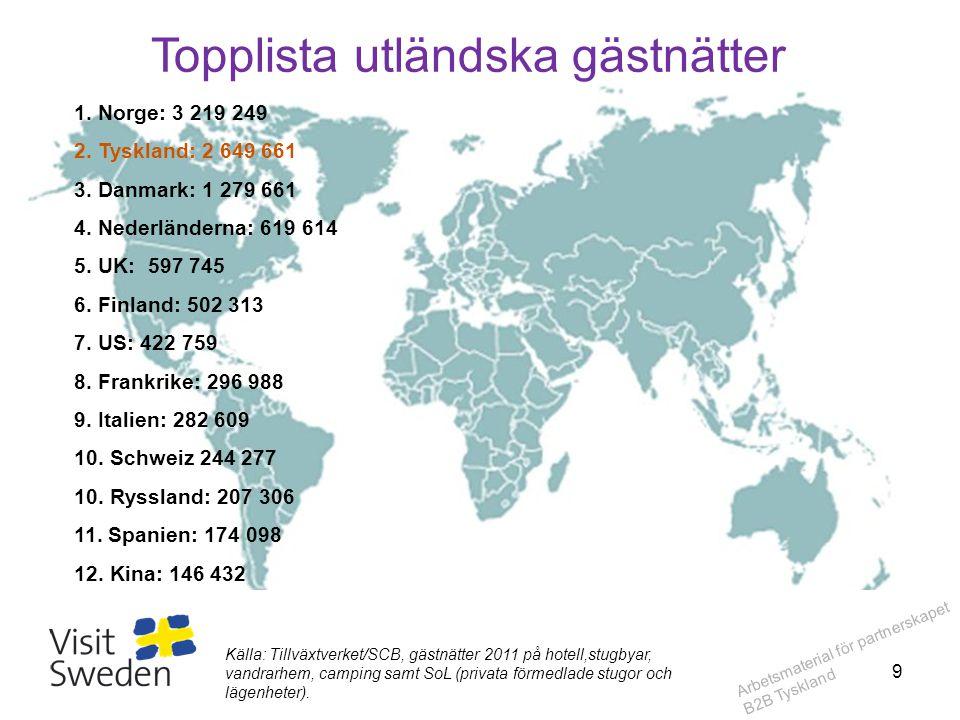 Arbetsmaterial för partnerskapet B2B Tyskland Topplista utländska gästnätter 1. Norge: 3 219 249 2. Tyskland: 2 649 661 3. Danmark: 1 279 661 4. Neder