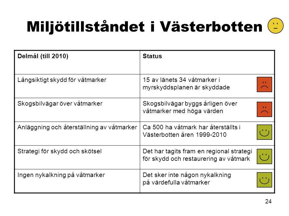 24 Miljötillståndet i Västerbotten Delmål (till 2010)Status Långsiktigt skydd för våtmarker15 av länets 34 våtmarker i myrskyddsplanen är skyddade Sko