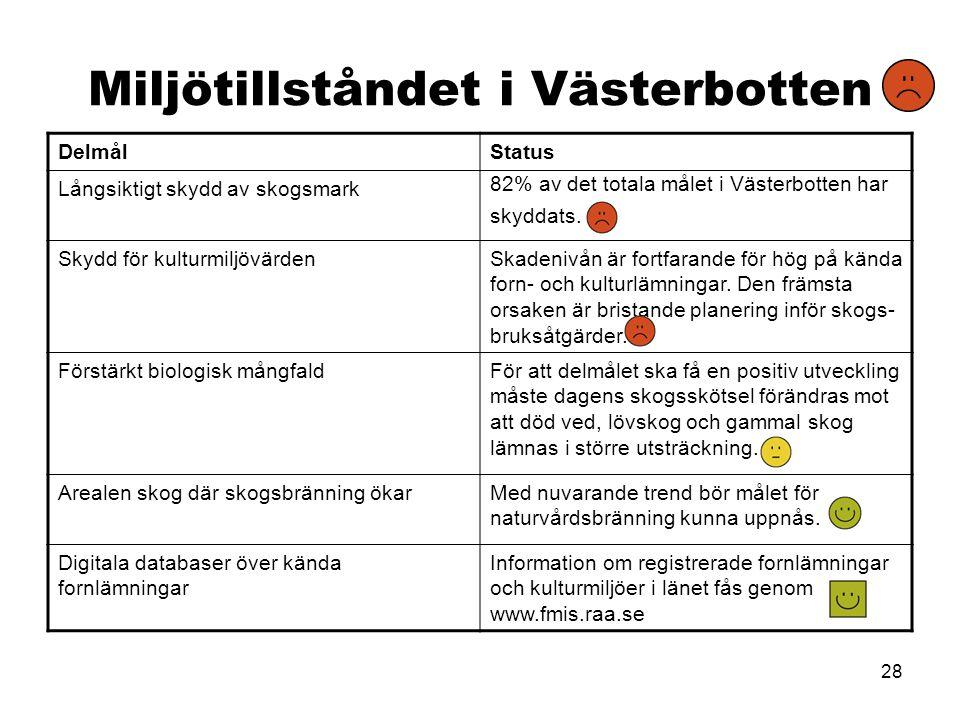 28 Miljötillståndet i Västerbotten DelmålStatus Långsiktigt skydd av skogsmark 82% av det totala målet i Västerbotten har skyddats. Skydd för kulturmi