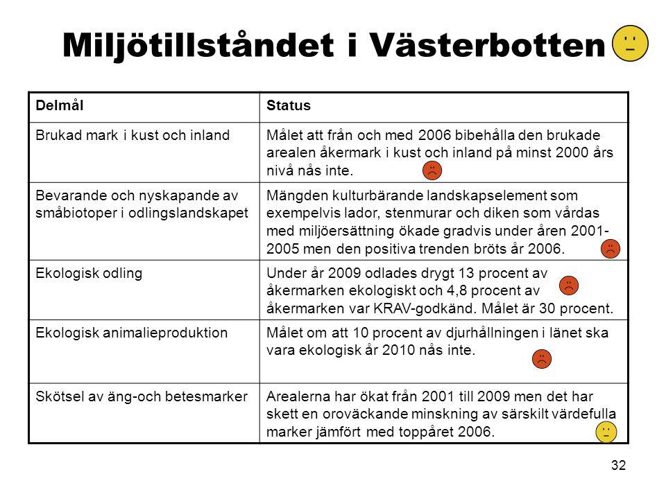 32 Miljötillståndet i Västerbotten DelmålStatus Brukad mark i kust och inlandMålet att från och med 2006 bibehålla den brukade arealen åkermark i kust
