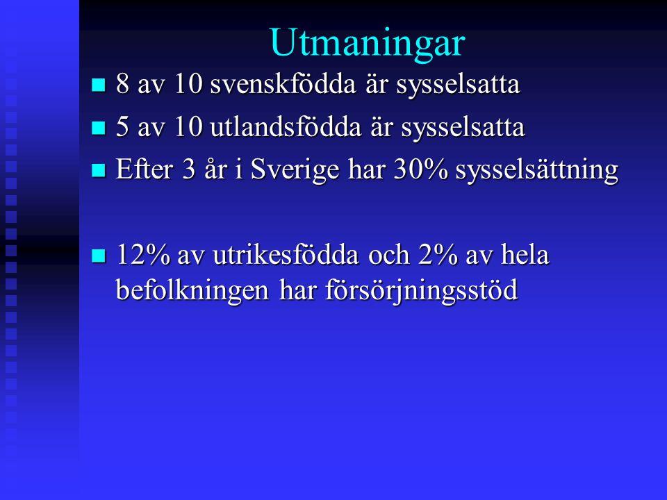 Utmaningar n 8 av 10 svenskfödda är sysselsatta n 5 av 10 utlandsfödda är sysselsatta n Efter 3 år i Sverige har 30% sysselsättning n 12% av utrikesfö