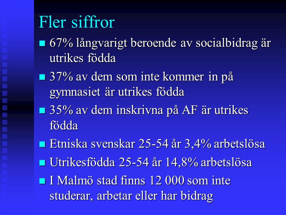 Fler siffror n 67% långvarigt beroende av socialbidrag är utrikes födda n 37% av dem som inte kommer in på gymnasiet är utrikes födda n 35% av dem ins