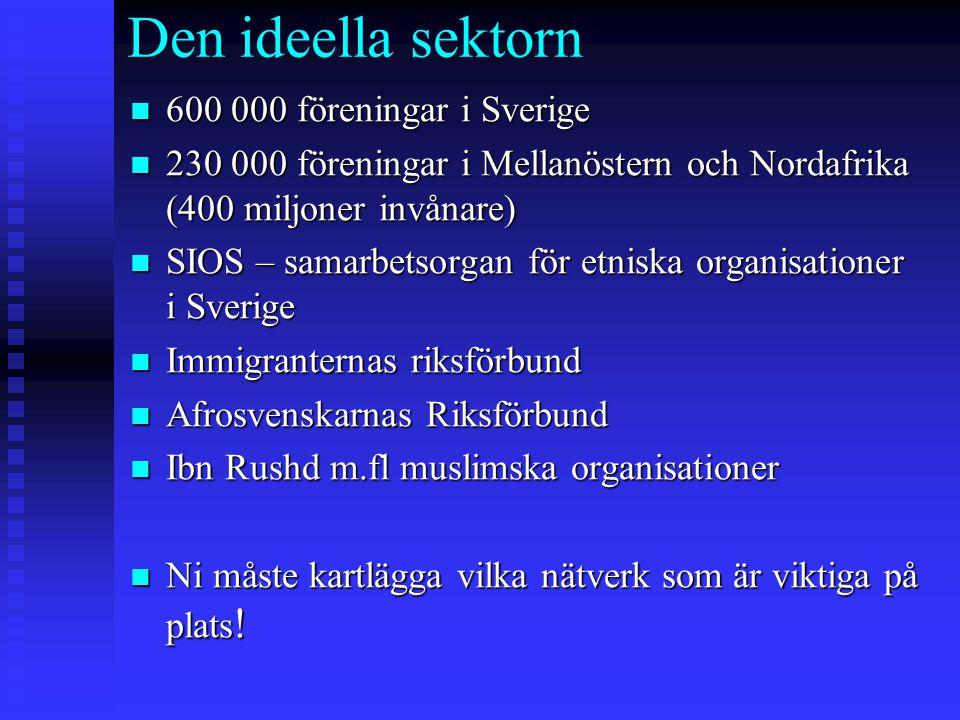Den ideella sektorn n 600 000 föreningar i Sverige n 230 000 föreningar i Mellanöstern och Nordafrika (400 miljoner invånare) n SIOS – samarbetsorgan