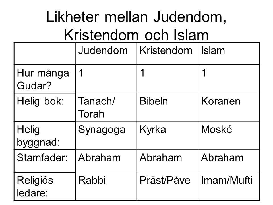 Likheter mellan Judendom, Kristendom och Islam JudendomKristendomIslam Hur många Gudar? 111 Helig bok:Tanach/ Torah BibelnKoranen Helig byggnad: Synag