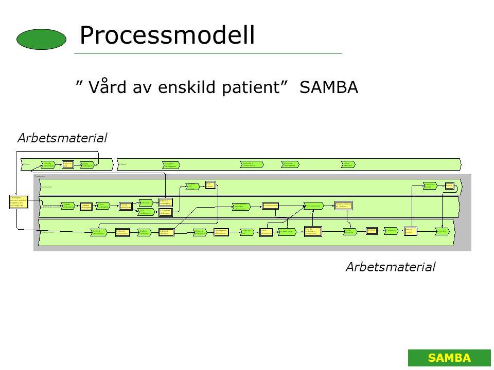 SAMBA ARBETSMATERIAL Vård av enskild patient SAMBA Processmodell Arbetsmaterial