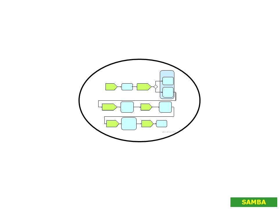 Befintliga modeller IT-arkitektur Kvalitetsarbete Klinisk verksamhet Beställare av vård Patienten Dokumentation Samverkan .