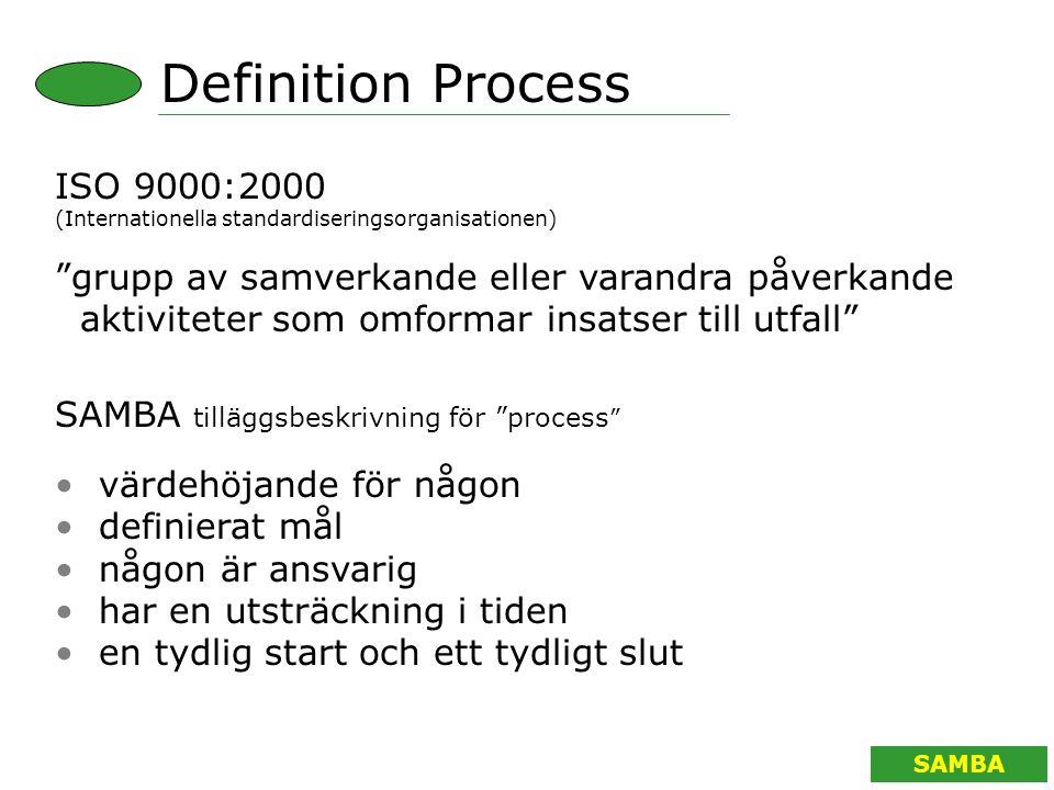 SAMBA ISO 9000:2000 (Internationella standardiseringsorganisationen) grupp av samverkande eller varandra påverkande aktiviteter som omformar insatser till utfall Definition Process SAMBA tilläggsbeskrivning för process värdehöjande för någon definierat mål någon är ansvarig har en utsträckning i tiden en tydlig start och ett tydligt slut