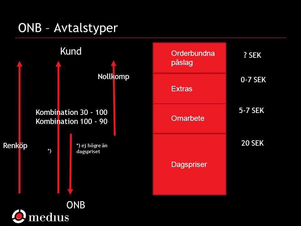 Medius AB ONB – Avtalstyper Dagspriser Omarbete Extras Orderbundna påslag 20 SEK 5-7 SEK 0-7 SEK Renköp ONB Kund Kombination 30 – 100 Kombination 10