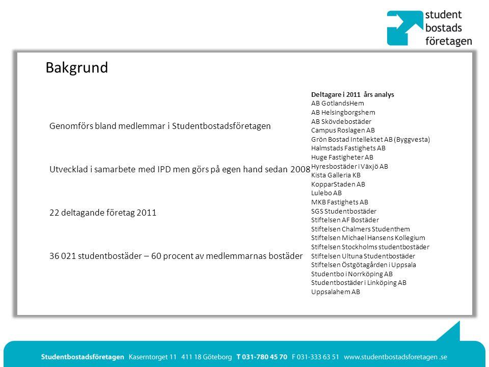 Bestånd Genomsnittlig bostadsarea per bostadstyp vid årets slut Riket 200820092010 Korridorrum (inkl gemensam area)25,224,225,9 Korridorrum (exkl.