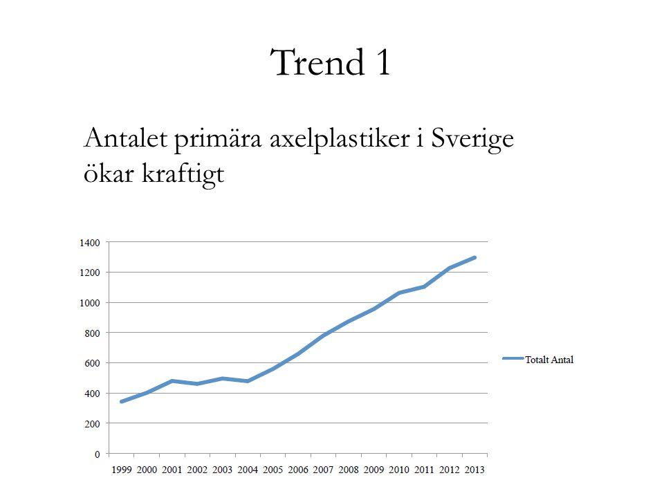 Trend 2 Antalet primära omvända proteser ökar på diagnoserna 1.Fraktur 2. Cuff