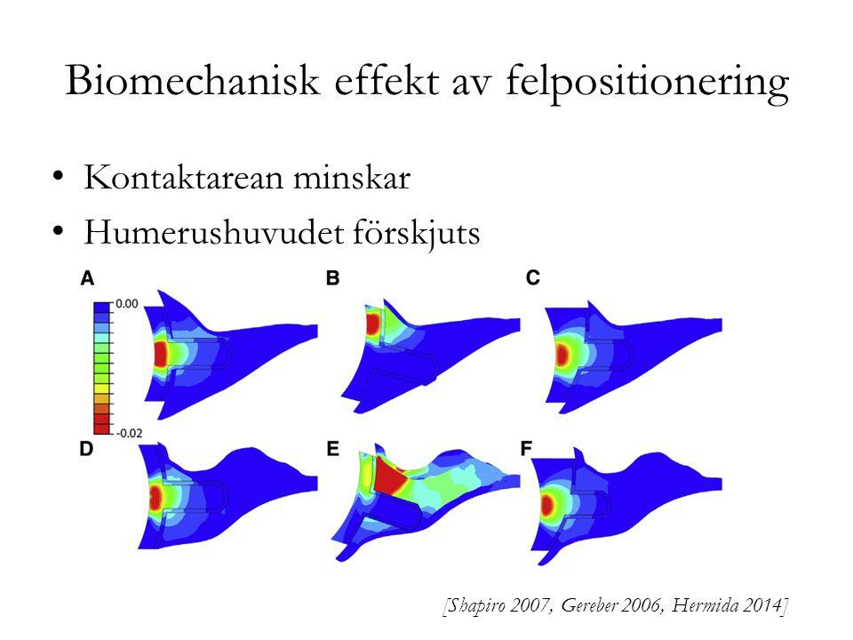 Biomechanisk effekt av felpositionering Kontaktarean minskar Humerushuvudet förskjuts [Shapiro 2007, Gereber 2006, Hermida 2014]