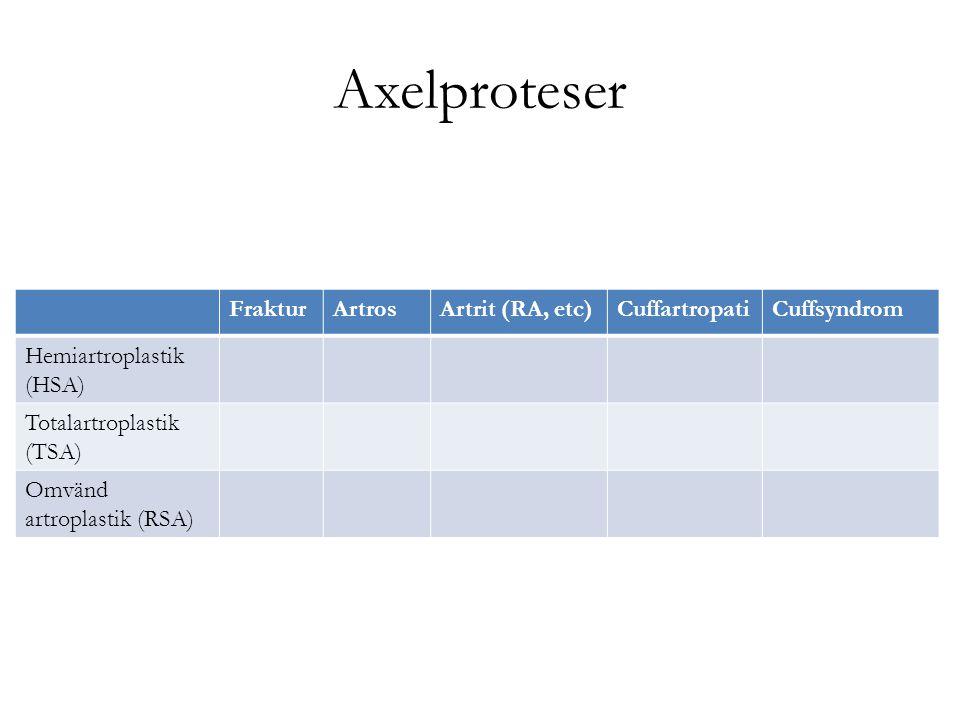 Axelproteser FrakturArtrosArtrit (RA, etc)CuffartropatiCuffsyndrom Hemiartroplastik (HSA) +++ +++- Totalartroplastik (TSA) ++++ -- Omvänd artroplastik (RSA) +(++)-++++(+)-