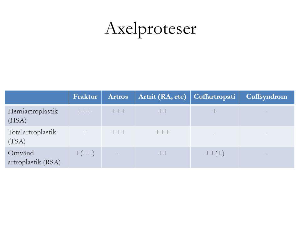 Axelproteser FrakturArtrosArtrit (RA, etc)CuffartropatiCuffsyndrom Hemiartroplastik (HSA) +++ +++- Totalartroplastik (TSA) ++++ -- Omvänd artroplastik
