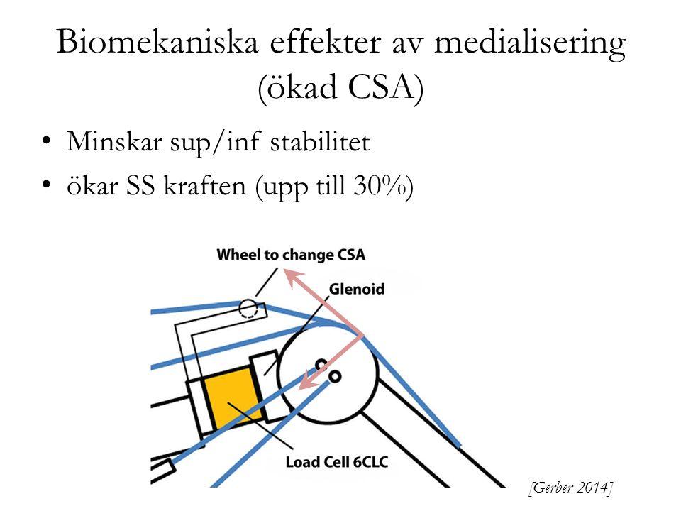 Biomekaniska effekter av medialisering (ökad CSA) Minskar sup/inf stabilitet ökar SS kraften (upp till 30%) [Gerber 2014]