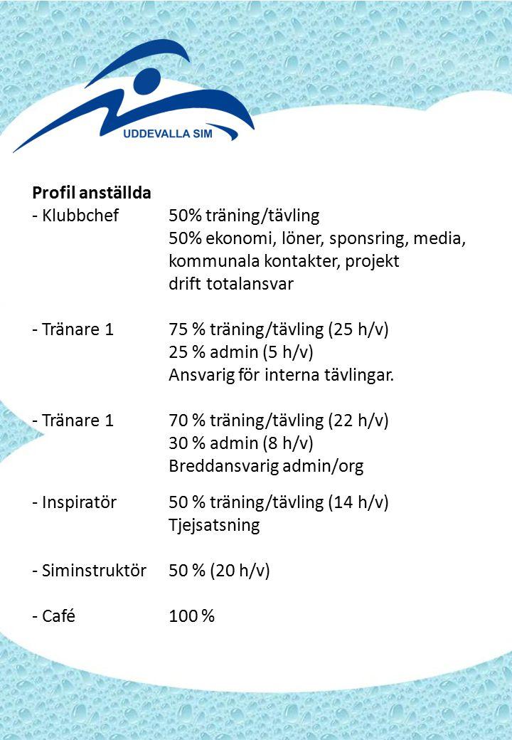 Profil anställda - Klubbchef50% träning/tävling 50% ekonomi, löner, sponsring, media, kommunala kontakter, projekt drift totalansvar - Tränare 175 % träning/tävling (25 h/v) 25 % admin (5 h/v) Ansvarig för interna tävlingar.