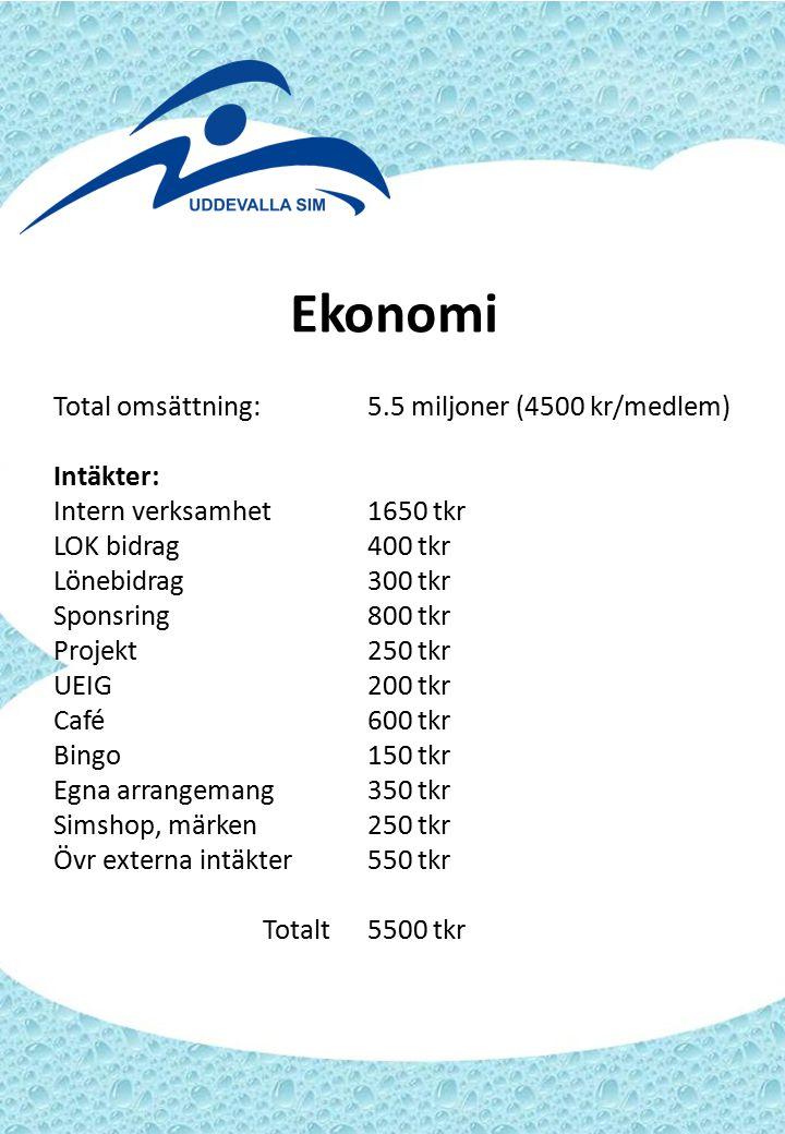 Ekonomi Total omsättning:5.5 miljoner (4500 kr/medlem) Intäkter: Intern verksamhet1650 tkr LOK bidrag400 tkr Lönebidrag300 tkr Sponsring800 tkr Projek