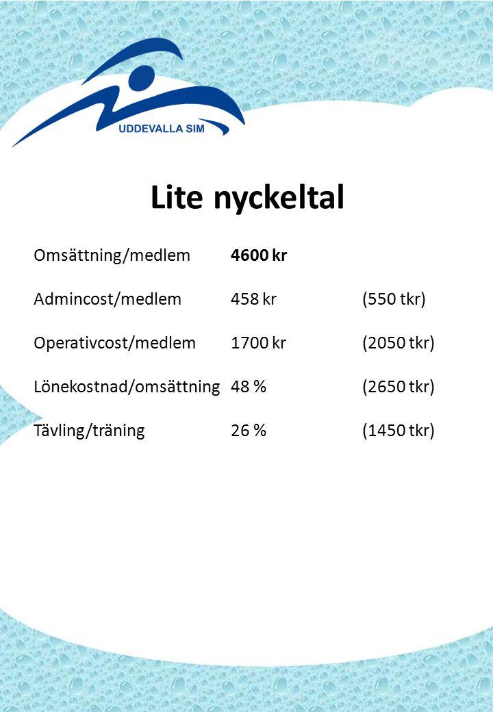 Lite nyckeltal Omsättning/medlem4600 kr Admincost/medlem458 kr(550 tkr) Operativcost/medlem1700 kr(2050 tkr) Lönekostnad/omsättning48 %(2650 tkr) Tävl