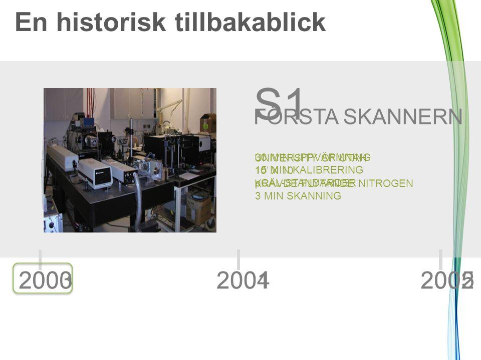 200420032005 S1 30 MIN UPPVÄRMNING 15 MIN KALIBRERING pCAL-STANDARDER 3 MIN SKANNING 200120002002 FÖRSTA SKANNERN UNIVERSITY OF UTAH 10' X 10' KRÄVDE
