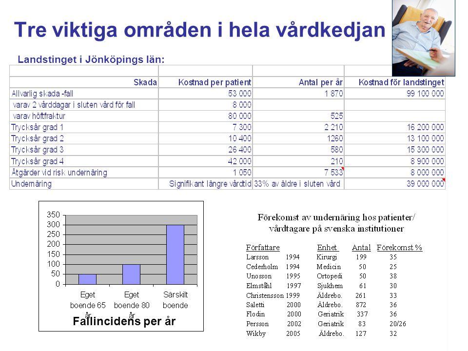 Tre viktiga områden i hela vårdkedjan Landstinget i Jönköpings län: Fallincidens per år