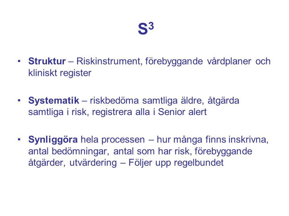 S3S3 Struktur – Riskinstrument, förebyggande vårdplaner och kliniskt register Systematik – riskbedöma samtliga äldre, åtgärda samtliga i risk, registr