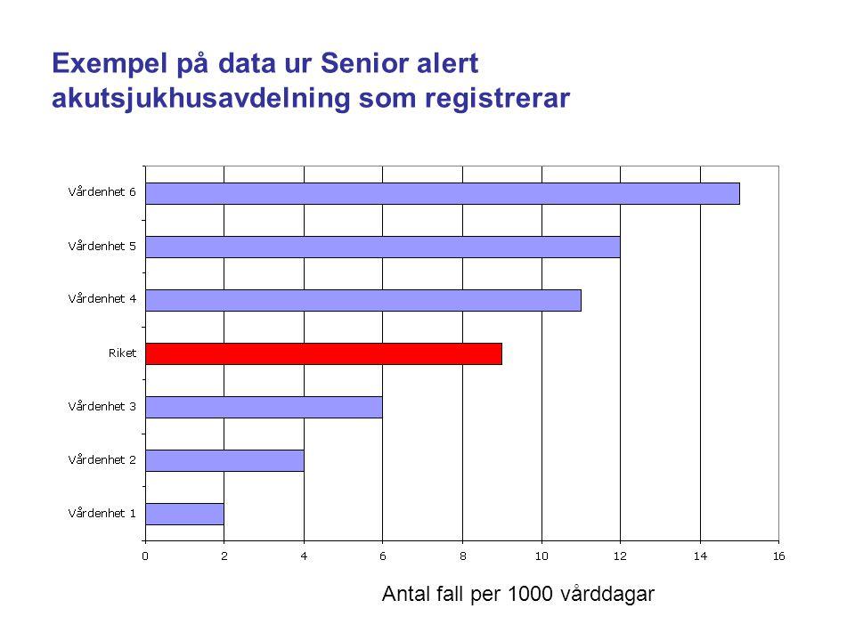 Exempel på data ur Senior alert akutsjukhusavdelning som registrerar Antal fall per 1000 vårddagar