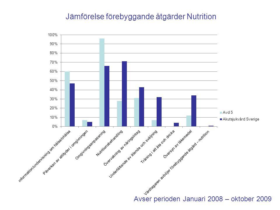 Avser perioden Januari 2008 – oktober 2009 Jämförelse förebyggande åtgärder Nutrition