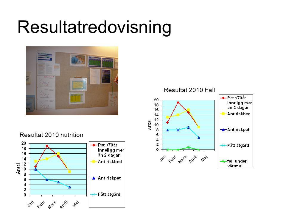 Resultatredovisning Resultat 2010 nutrition Resultat 2010 Fall