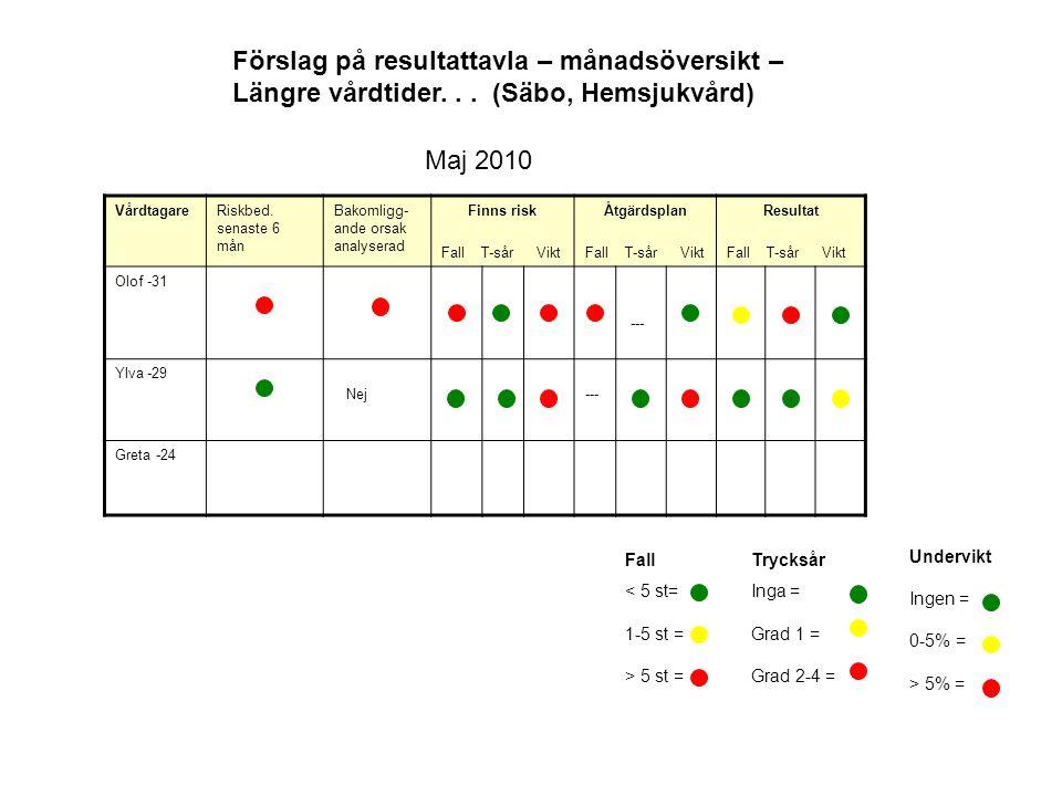 VårdtagareRiskbed. senaste 6 mån Bakomligg- ande orsak analyserad Finns risk Fall T-sår Vikt Åtgärdsplan Fall T-sår Vikt Resultat Fall T-sår Vikt Olof