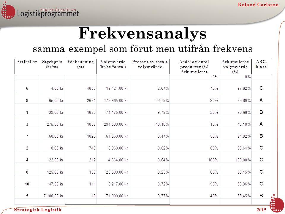 Roland Carlsson Strategisk Logistik 2015 Frekvensanalys samma exempel som förut men utifrån frekvens