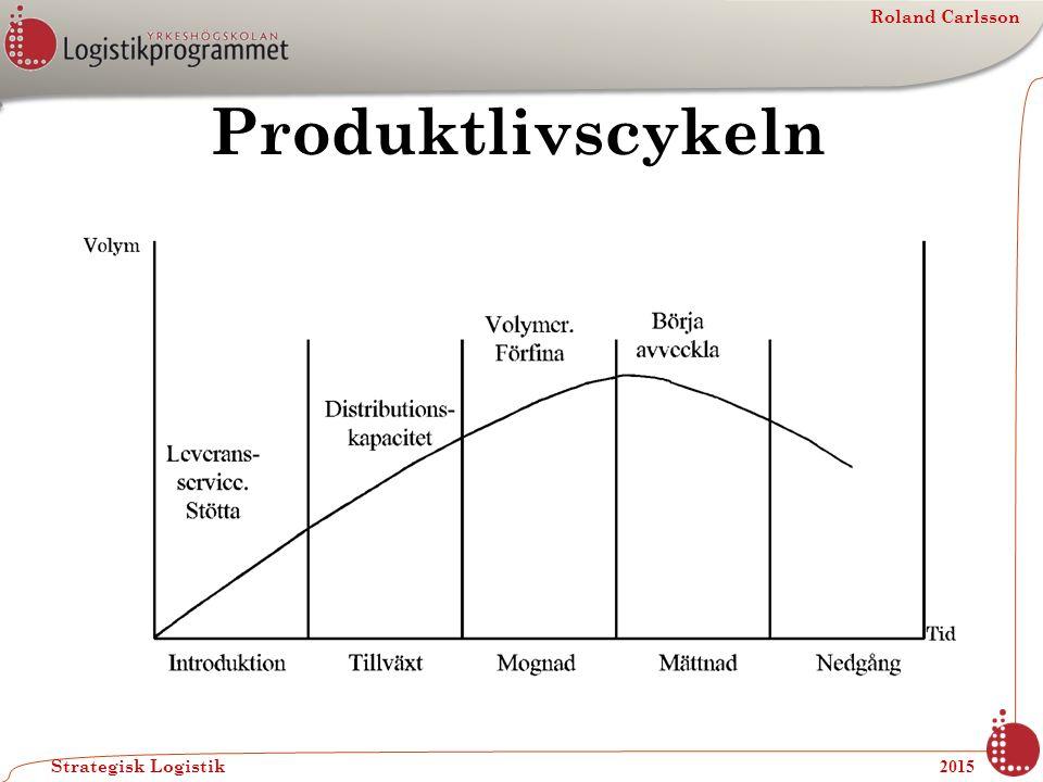 Roland Carlsson Strategisk Logistik 2015 Produktlivscykeln