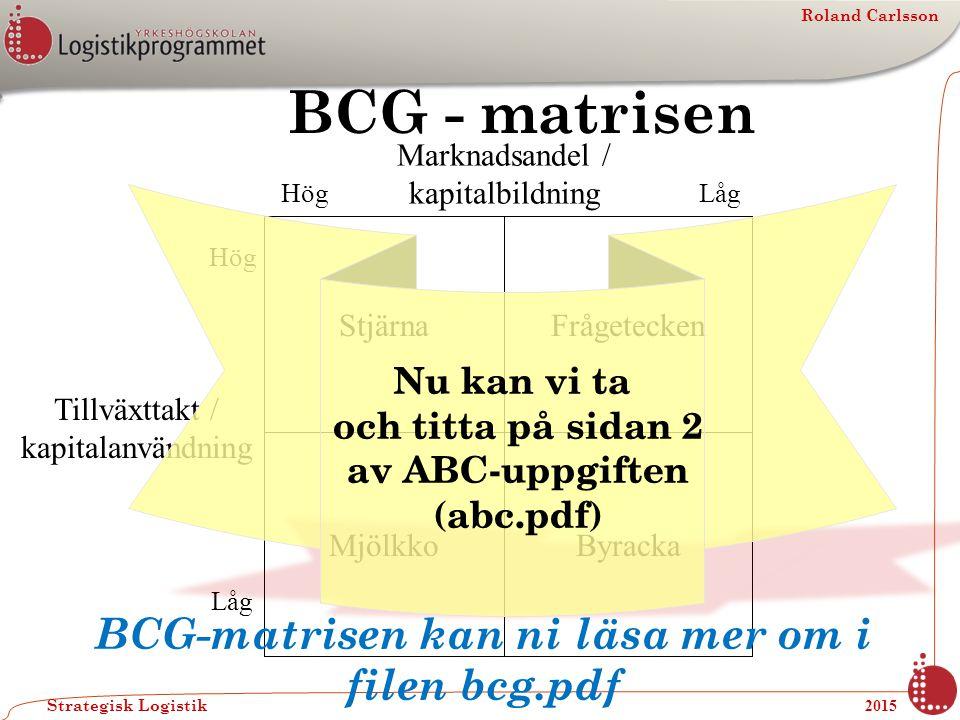 Roland Carlsson Strategisk Logistik 2015 BCG - matrisen Marknadsandel / kapitalbildning Hög Låg Tillväxttakt / kapitalanvändning Stjärna Mjölkko Fråge