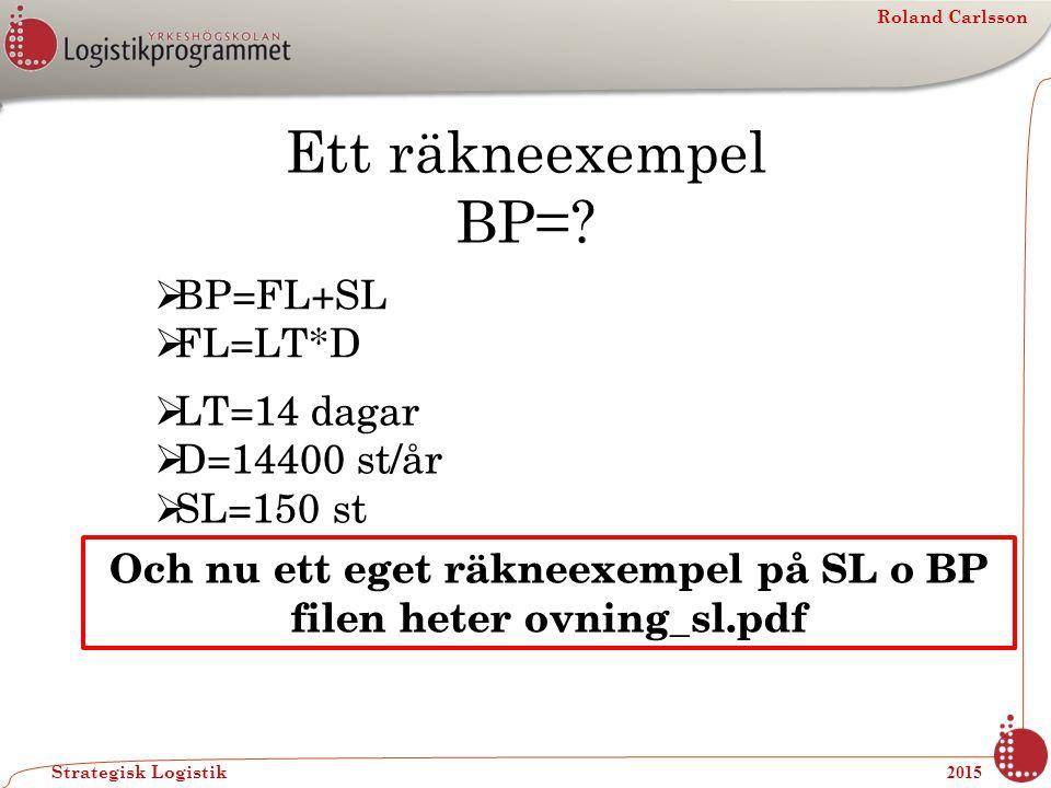 Roland Carlsson Strategisk Logistik 2015 Ett räkneexempel BP=?  LT=14 dagar  D=14400 st/år  SL=150 st  BP=FL+SL  FL=LT*D Och nu ett eget räkneexe