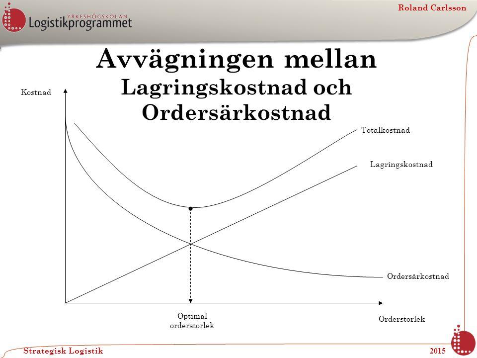 Roland Carlsson Strategisk Logistik 2015 Avvägningen mellan Lagringskostnad och Ordersärkostnad Kostnad Totalkostnad Lagringskostnad Ordersärkostnad O