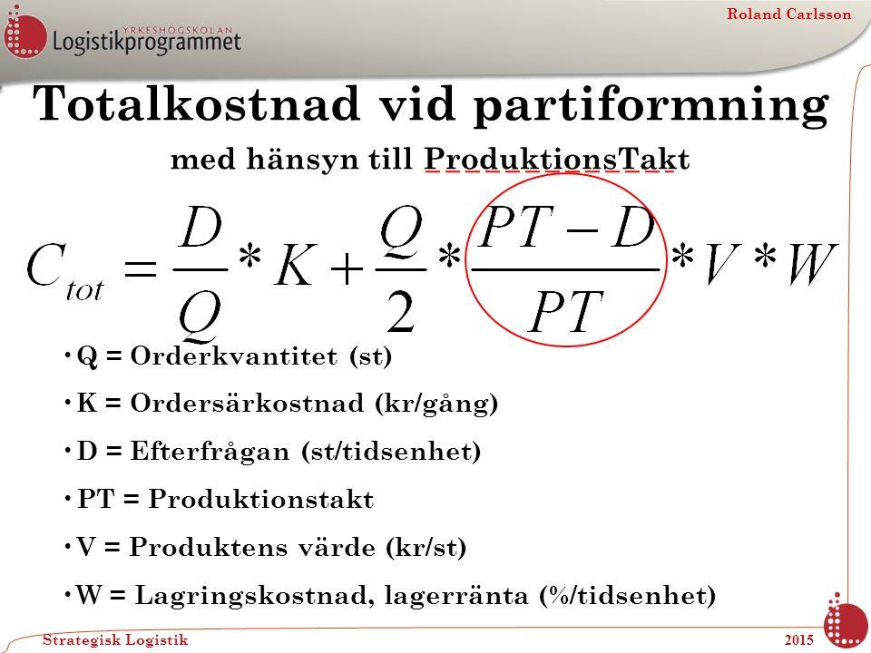 Roland Carlsson Strategisk Logistik 2015 Totalkostnad vid partiformning med hänsyn till ProduktionsTakt Q = Orderkvantitet (st) K = Ordersärkostnad (k