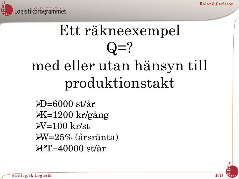 Roland Carlsson Strategisk Logistik 2015 Ett räkneexempel Q=? med eller utan hänsyn till produktionstakt  D=6000 st/år  K=1200 kr/gång  V=100 kr/st