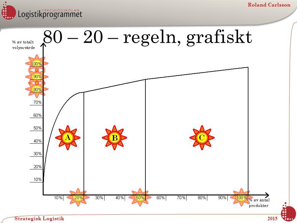 Roland Carlsson Strategisk Logistik 2015 BCG - matrisen Marknadsandel / kapitalbildning Hög Låg Tillväxttakt / kapitalanvändning Stjärna Mjölkko Frågetecken Byracka Nu kan vi ta och titta på sidan 2 av ABC-uppgiften (abc.pdf) BCG-matrisen kan ni läsa mer om i filen bcg.pdf