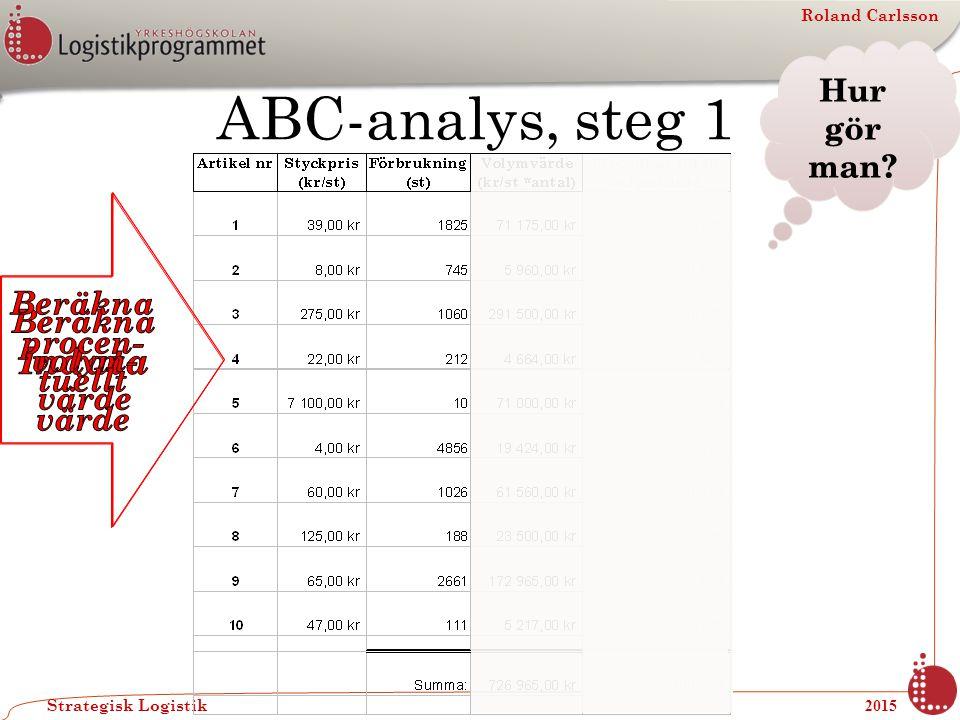 Roland Carlsson Strategisk Logistik 2015 Ett annat sätt att använda resultatet av ABC-analysen Kan vara att bestämma nivån på säkerhetslagret Kanske vill man ha olika nivåer för A, B och C.