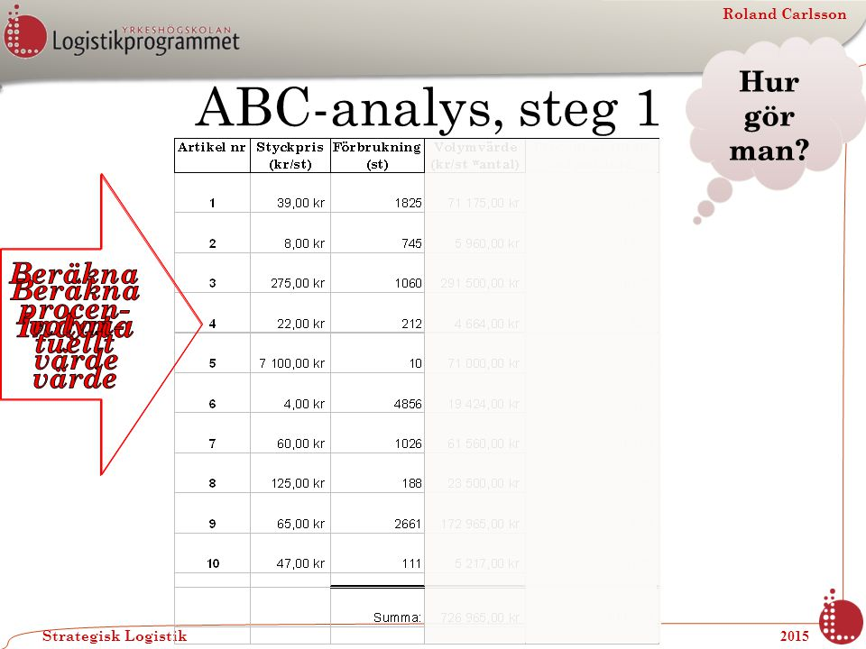 Roland Carlsson Strategisk Logistik 2015 ABC-analys, steg 1 Hur gör man?