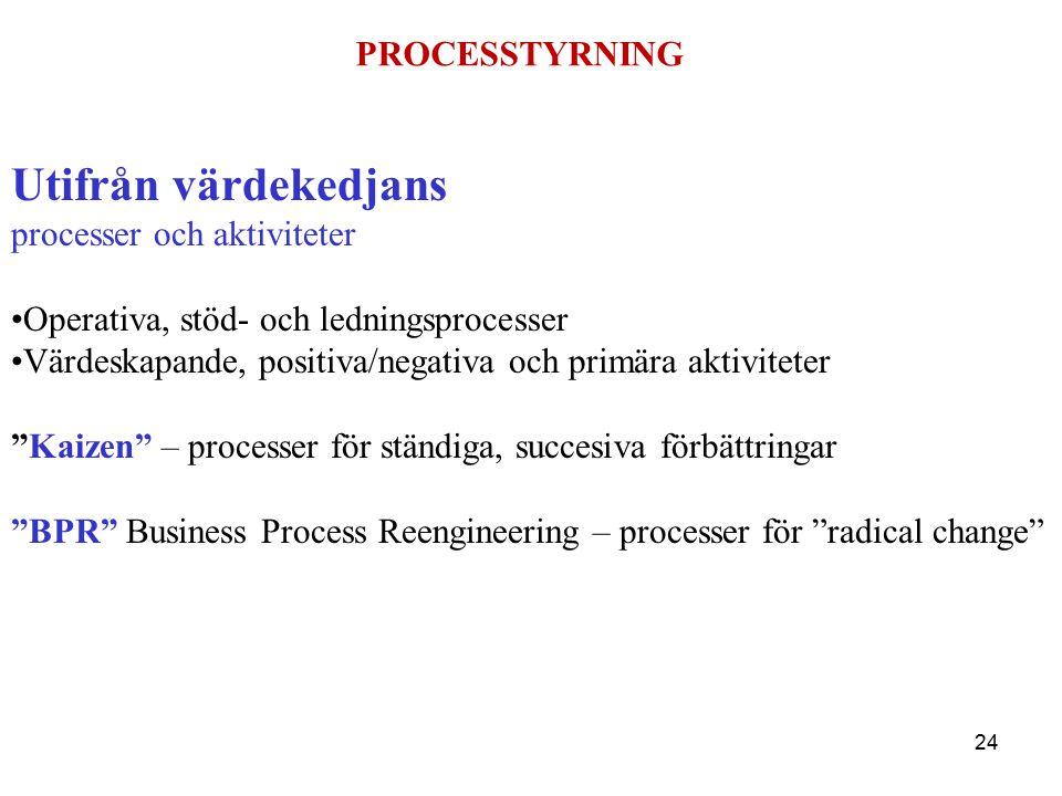 PROCESSTYRNING Utifrån värdekedjans processer och aktiviteter Operativa, stöd- och ledningsprocesser Värdeskapande, positiva/negativa och primära aktiviteter Kaizen – processer för ständiga, succesiva förbättringar BPR Business Process Reengineering – processer för radical change 24