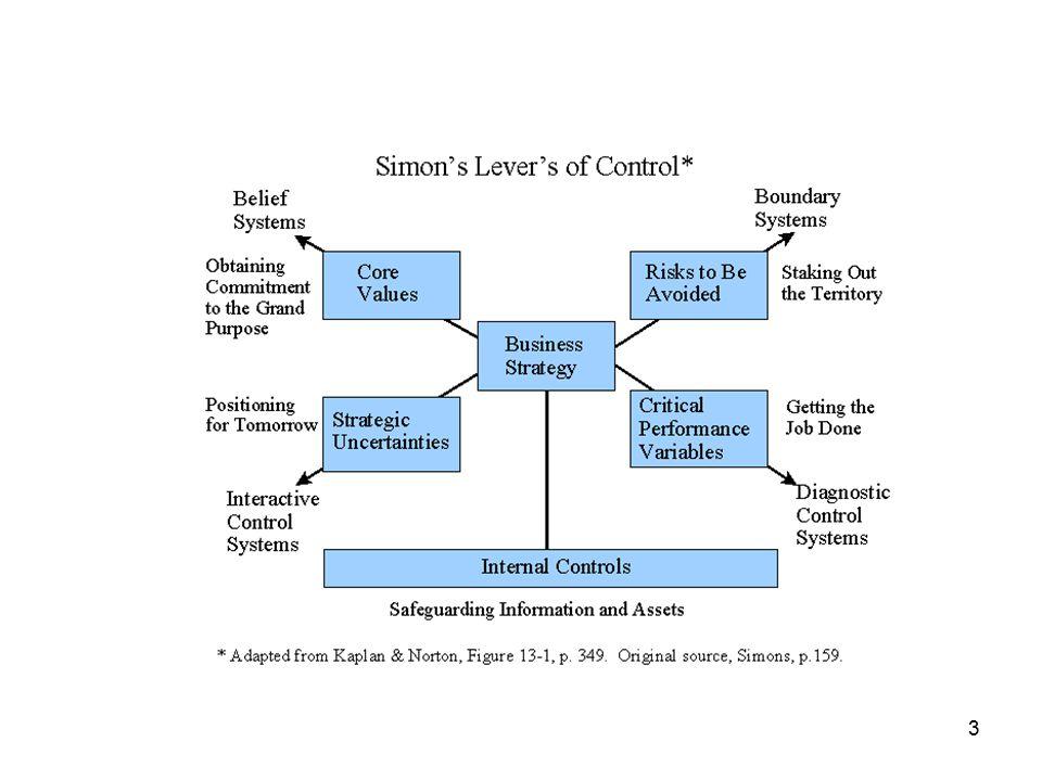 4 ● Analysen utifrån affärsstrategi – hur företag konkurrerar och positionerar sig vis-à-vis konkurrenter ● Fyra nyckelbegrepp: kärnvärden, risker som ska undvikas, Kritiska Prestations Indikatorer KPI (nyckeltal, mätetal, styrtal och styrmått) och strategisk osäkerhet ● 4 styrmodeller: värderings-, interaktiva, gränsskapande jämte diagnostiska styrmodellen ● Intern kontroll