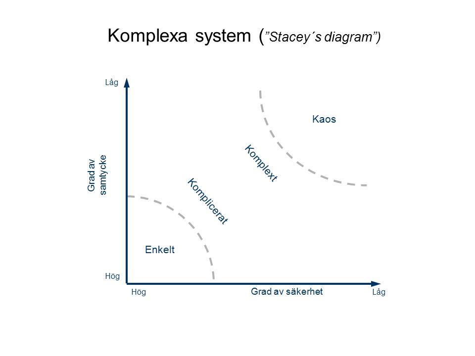 Låg Hög Låg Grad av samtycke Grad av säkerhet Enkelt Kaos Komplicerat Komplext Komplexa system ( Stacey´s diagram )