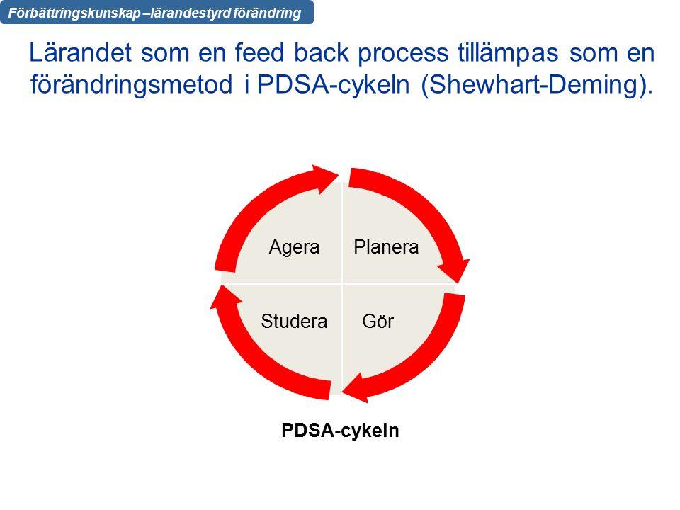 Lärandet som en feed back process tillämpas som en förändringsmetod i PDSA-cykeln (Shewhart-Deming).