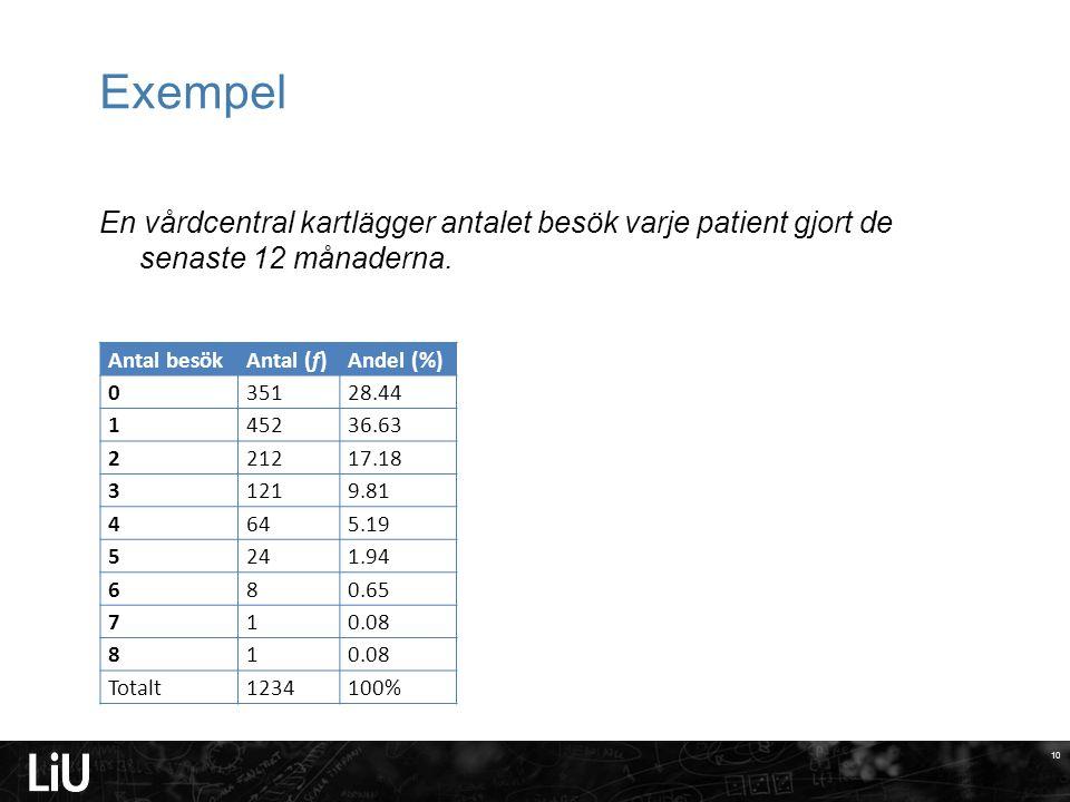 10 Exempel En vårdcentral kartlägger antalet besök varje patient gjort de senaste 12 månaderna. Antal besökAntal (f)Andel (%) 035128.44 145236.63 2212