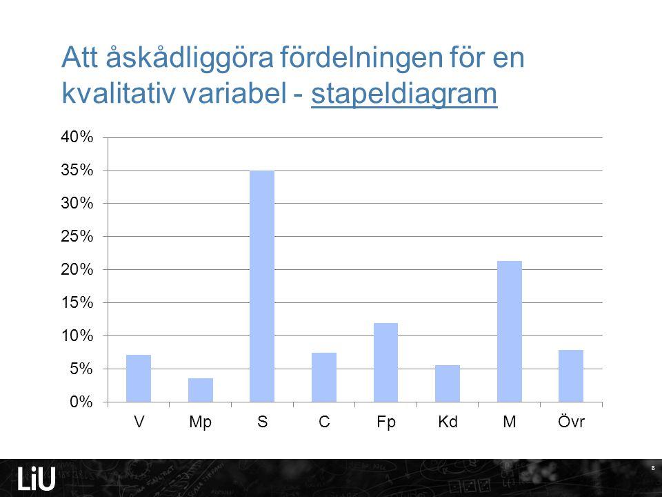 8 Att åskådliggöra fördelningen för en kvalitativ variabel - stapeldiagram