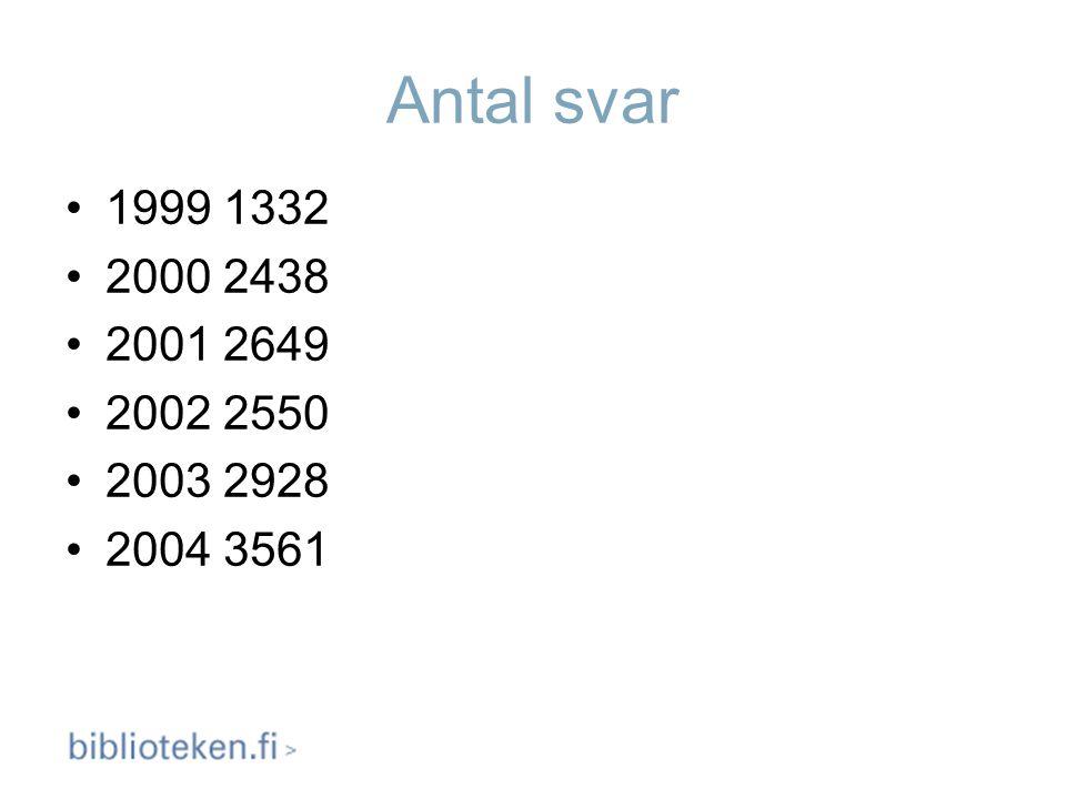 Antal svar 1999 1332 2000 2438 2001 2649 2002 2550 2003 2928 2004 3561
