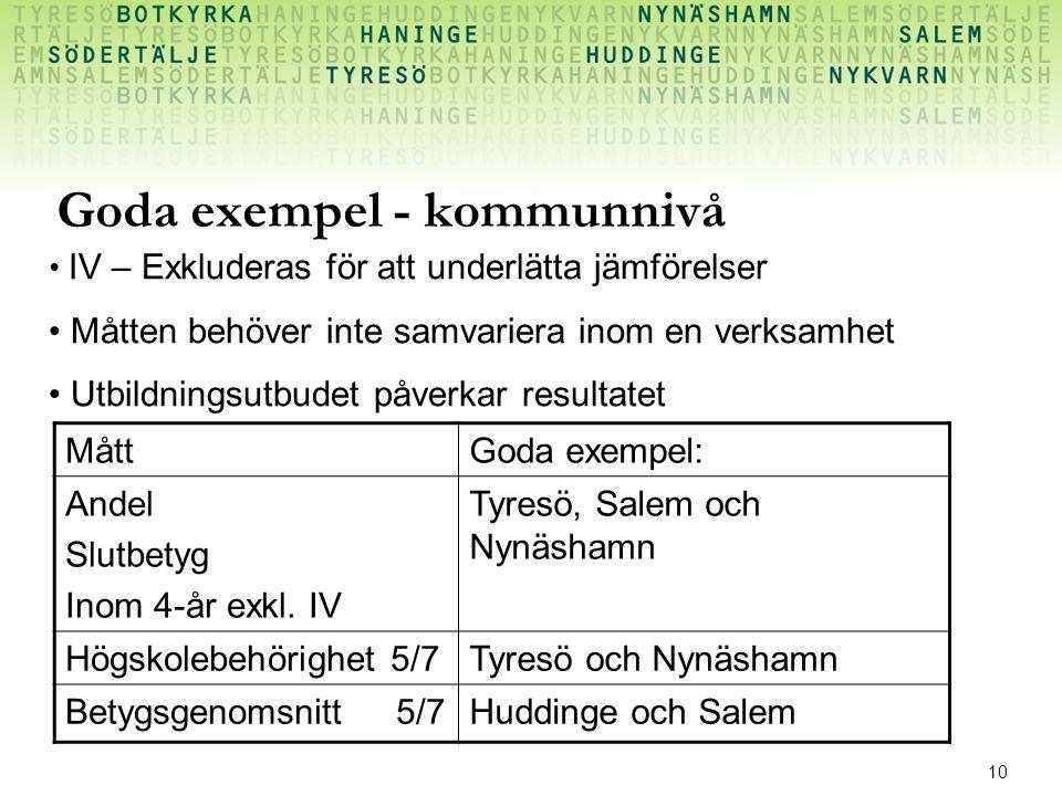 10 Goda exempel - kommunnivå MåttGoda exempel: Andel Slutbetyg Inom 4-år exkl.