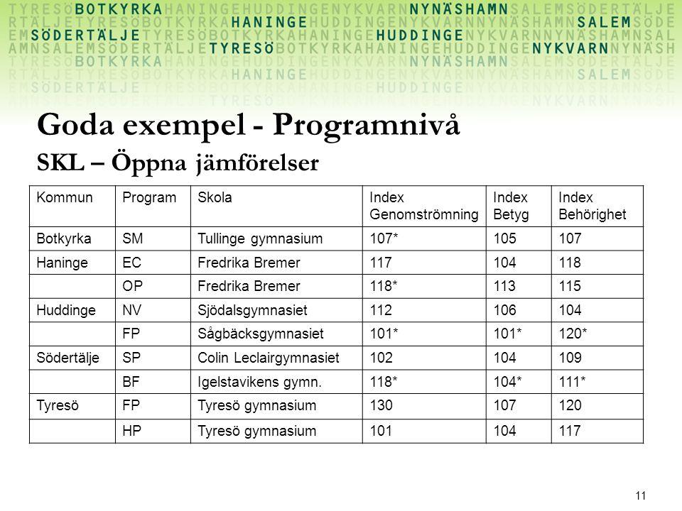 11 Goda exempel - Programnivå KommunProgramSkolaIndex Genomströmning Index Betyg Index Behörighet BotkyrkaSMTullinge gymnasium107*105107 HaningeECFred