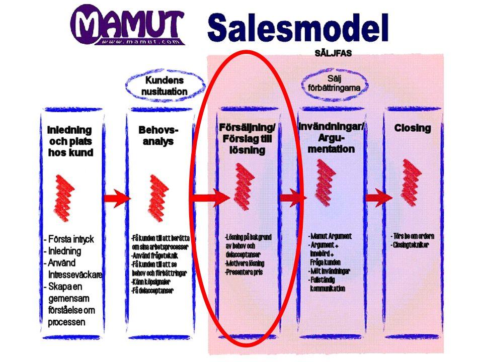 Mamut Salesmodel - Lösning Lösning baserat på behovsanalysen Lösning baserat på behovsanalysen Presentation av lösning / demo Presentation av lösning / demo Motivera lösning Motivera lösning